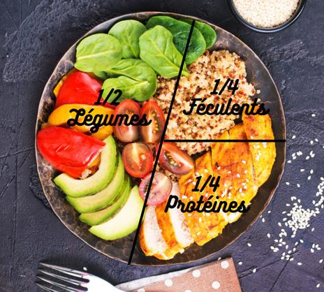Comment composer une assiette équilibrée